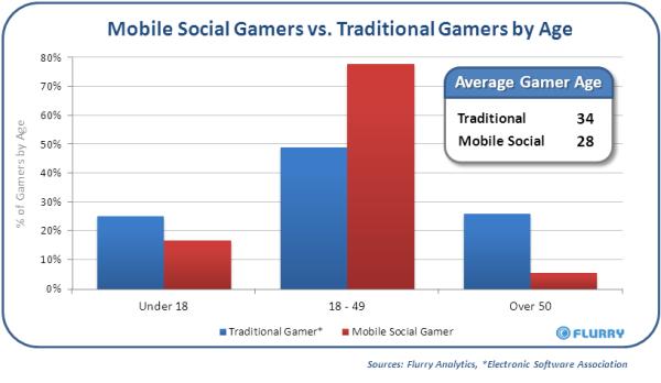 【調査レポート】女性は男性よりもモバイルソーシャルゲームをプレイする