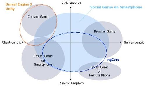 DeNA、スマートフォン向けゲームエンジンのサポートを拡大