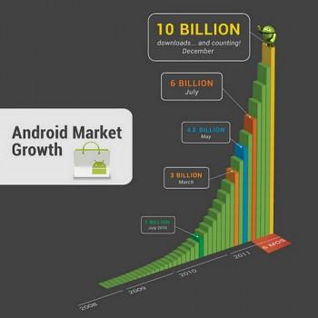 Android Market、アプリダウンロード数100億本突破