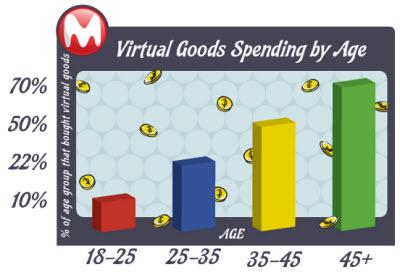 アメリカでは45歳以上の大人が最も仮想アイテムを購入している件