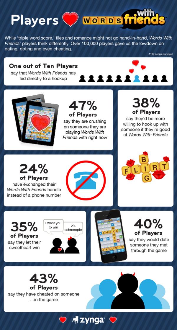 ゲームで出会いが増える?Zyngaがソーシャルゲーム「Words With Friends」のインフォグラフィックを公開