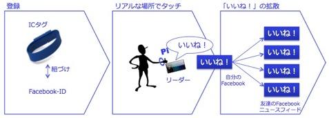 サイバーエージェントと凸版印刷、「リアルいいね!」プロモーションで協業1