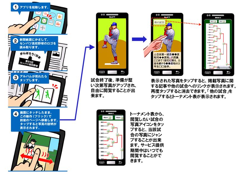 NTTコミュニケーションズと毎日新聞、「第84回選抜高等学校野球大会」のARアプリをリリース