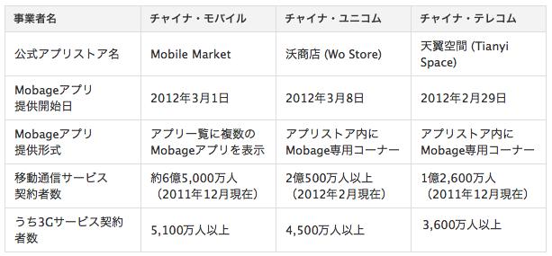 DeNA、中国の3大通信キャリアと提携 各社の公式アプリストアでキャリア課金に対応した中国版Mobageを配信