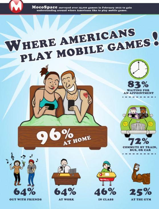「Q.どこで携帯ゲームをプレイしていますか?」、半数以上が「A.寝ながらやってる」