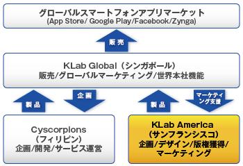 KLab、アメリカに現地法人を設立