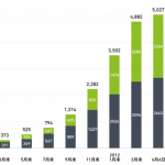 NHN Japan、スマートフォンアプリ累計5,000 万ダウンロード突破