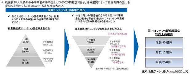 産業革新機構とニフティ、日本のインターネット企業の海外進出を支援する新会社を設立