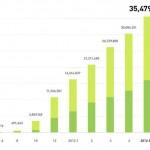 LINE、ユーザー数3500万人を突破!