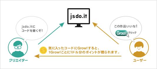 カヤック、無料UGCゲームサイト「jsdo.it 」にてソーシャル・チッピング・プラットフォーム「Grow!」と連携