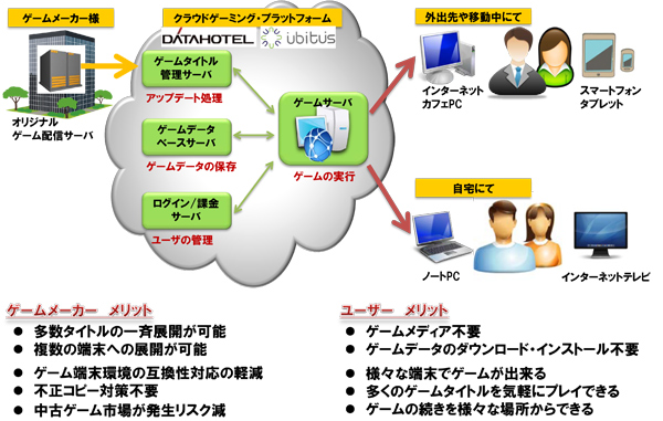 データホテルがクラウドゲーミングサービスに参入!今夏に今夏に「クラウドゲーミング・プラットフォーム by ubitus」をリリース1