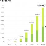 LINE、ユーザー数4000万人を突破!