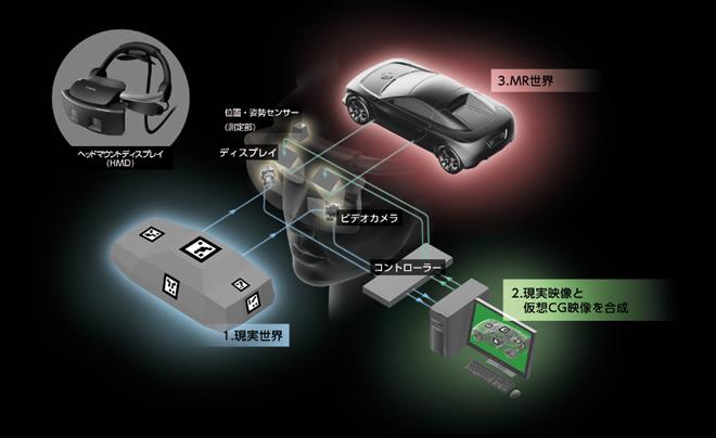 3DのAR物体を触って操作!キヤノン、MR(Mixed Reality)システムを7月下旬に発売