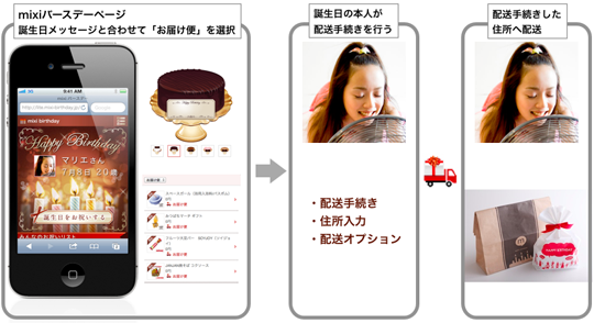 mixi、8月より住所が分からないマイミクにも実物のプレゼントが贈れる新サービス「お届け便」を開始