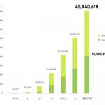 LINE、ユーザー数4500万人を突破!日本国内ユーザーは2000万人