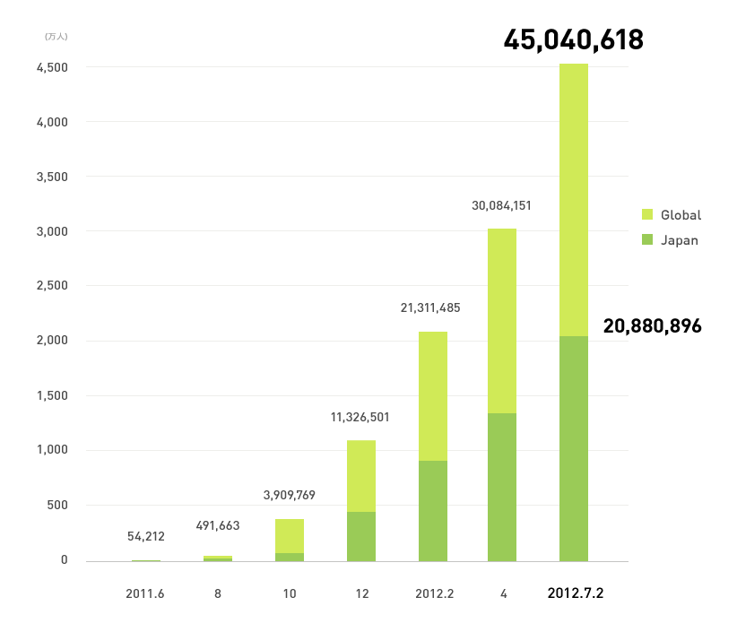 LINE、ユーザー数4500万人を突破!日本国内ユーザーは2000万人を突破