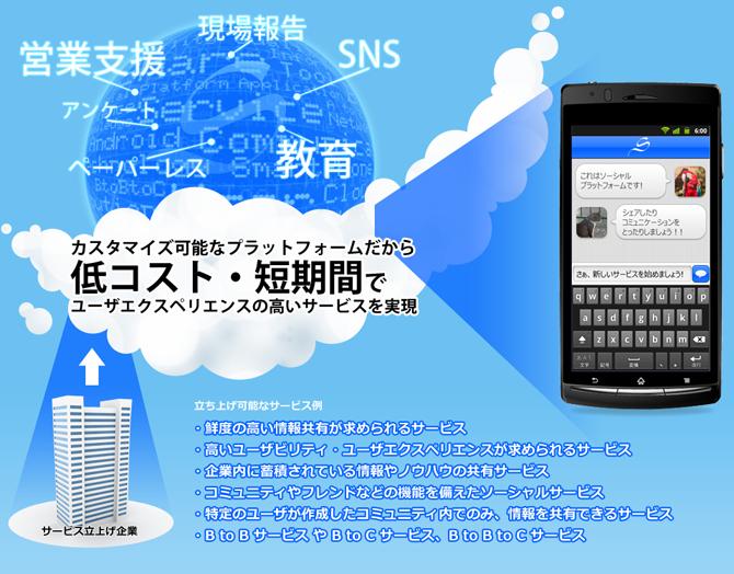 ナノコネクト、カスタマイズ可能なソーシャルプラットフォーム「Sky walker」の提供を開始