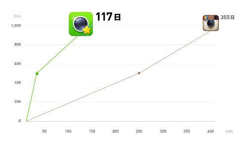 LINE公式カメラアプリ「LINE camera」、サービス公開から4ヶ月で累計1,000万ダウンロード突破!