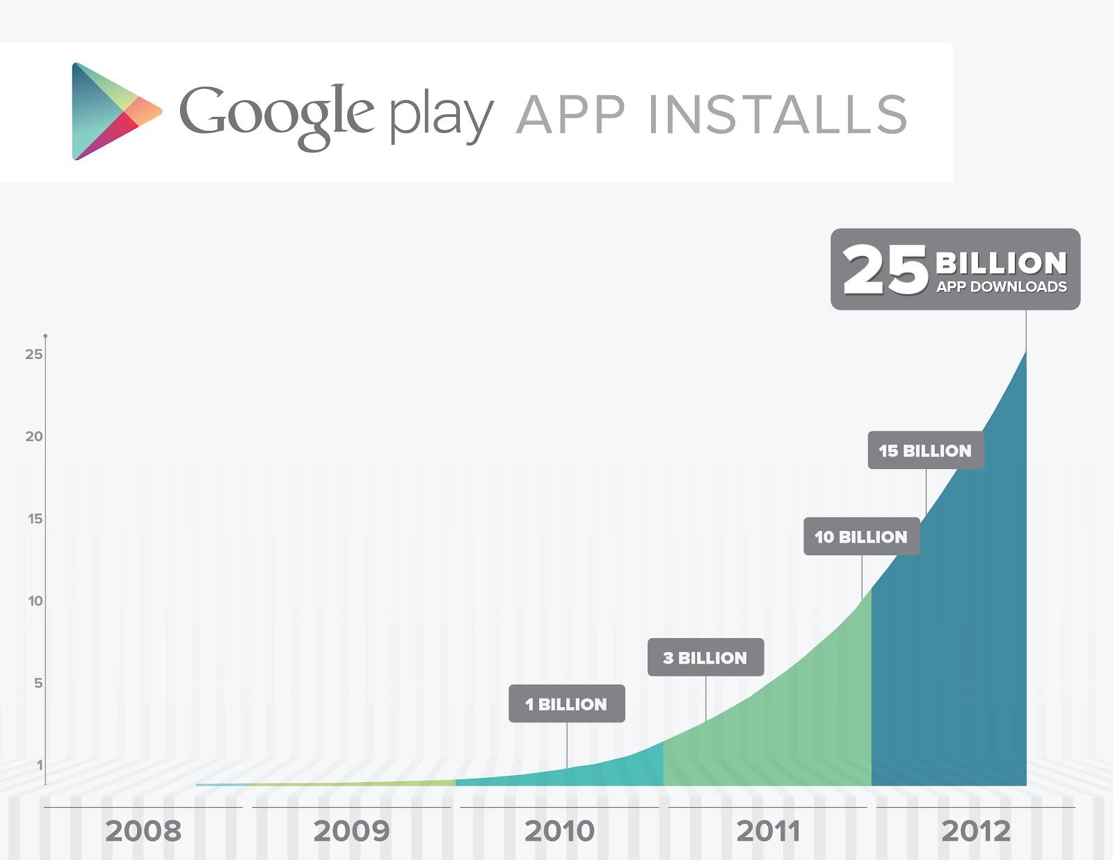 Google Play、累計ダウンロード数250億件を突破 只今記念セール中!