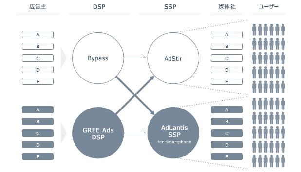 モーションビートとGREE、スマートフォン特化型広告サービスを連携