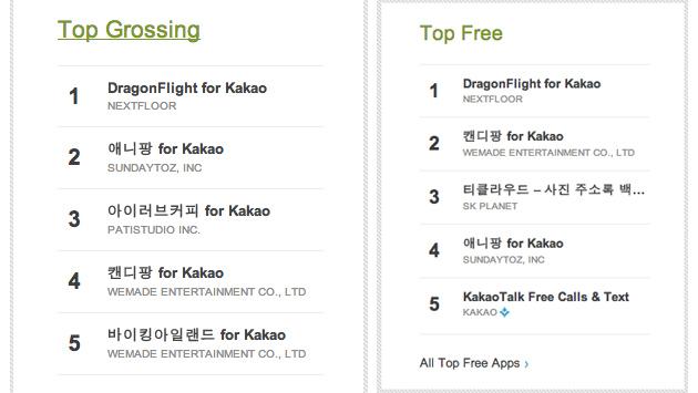 韓国のスマホ向けコミュニケーションアプリ「カカオトーク」のオープン化が絶好調 人気アプリランキング上位をカカオトーク対応のゲームが独占