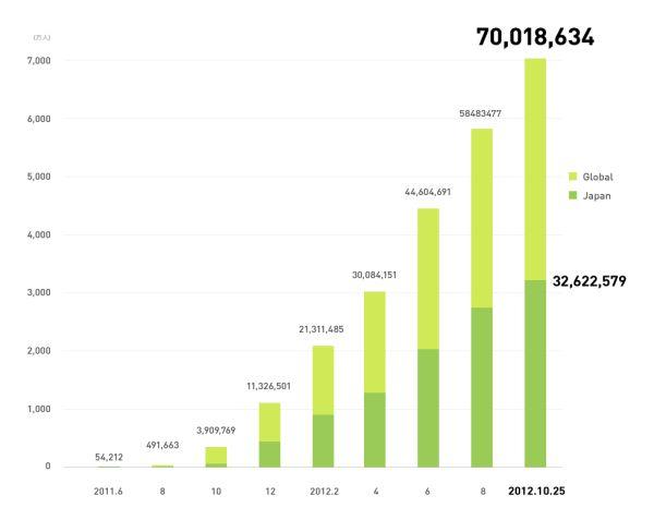 LINEのユーザー数が7000万人を突破!うち日本国内ユーザーは3200万人