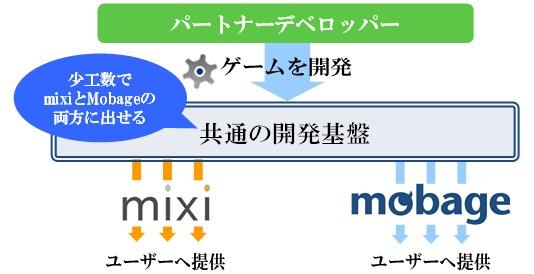 mixiとDeNAがソーシャルゲームプラットフォーム「mixiゲーム」において業務提携 Mobageとmixiゲームの開発基盤を共通化