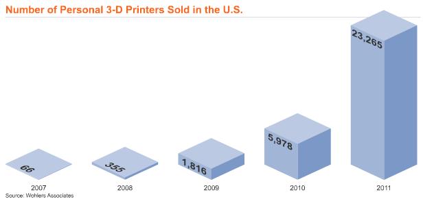 米個人向け3Dプリンタの販売台数が激上がり! 2007年から35000%UP!