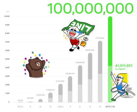 LINE、遂に1億ユーザー突破! サービス開始から1年半で達成1