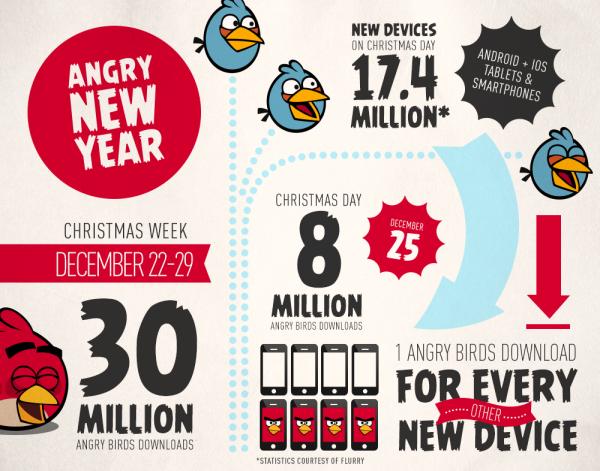 Angry Birdsシリーズ、クリスマスの1日だけで800万ダウンロードを突破
