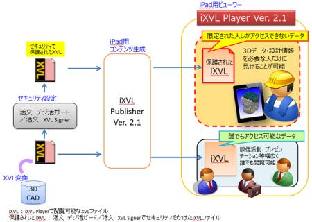 ラティス・テクノロジー、堅牢なセキュリティに対応するiPad用3Dビューワ「iXVL Player Ver. 2.1」をリリース1
