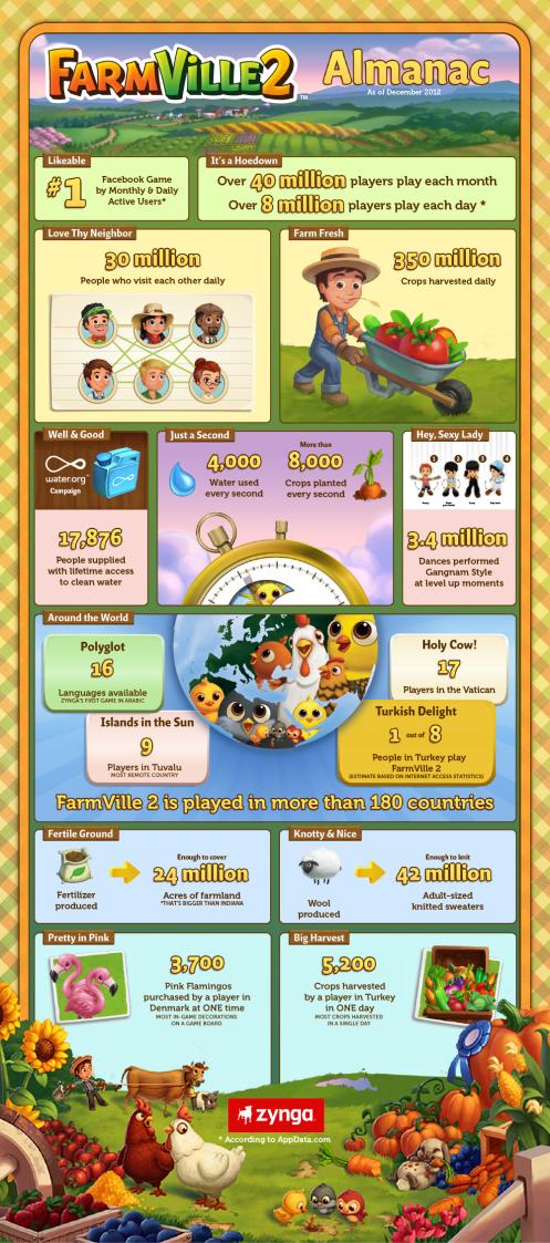 毎秒植えられる植物は約8000本---Zyngaが農業ソーシャルゲーム「FarmVille 2」のインフォグラフィックを発表