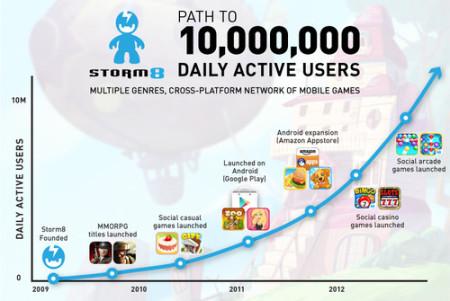 米スマホ向けソーシャルゲームディベロッパーのStorm8、デイリーアクティブユーザー数が1000万人を突破