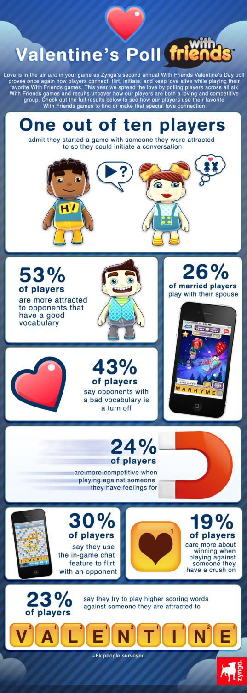 """ソーシャルゲームで始まる恋もある…かも? Zynga、スマホ向けゲーム「Words With Friends」での""""出会い率""""を調査2"""