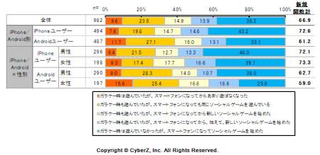 スマホに機種変するとゲームで遊ぶ時間が増える---CyberZがソーシャルゲームの利用実態調査を実施2