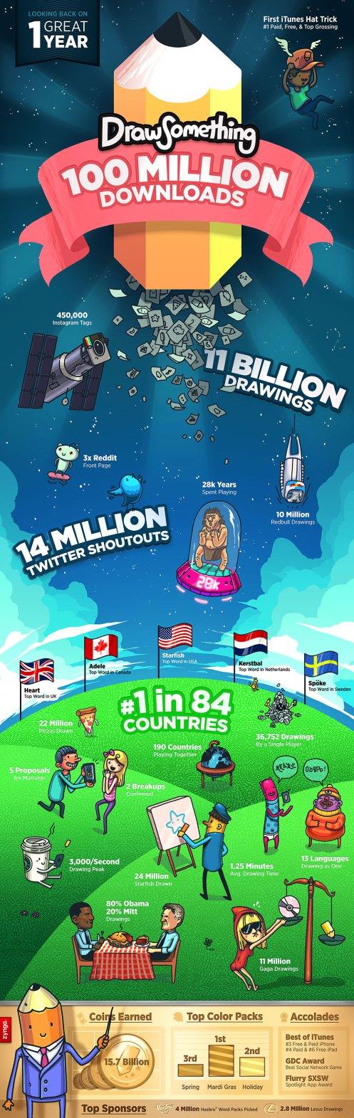 Zyngaのスマホ向けお絵描きソーシャルゲーム「Draw Something」、リリースから1年で1億ダウンロード突破! これまでに描かれた絵は110億点2