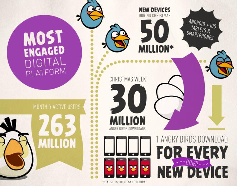Rovio、Angry Birdsのヒットによりデジタル広告も絶好調