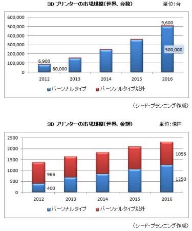 2016年の3Dプリンタ市場は約51万台・2,300億円規模へ---シード・プランニングが3Dプリンタ市場の調査結果を発表