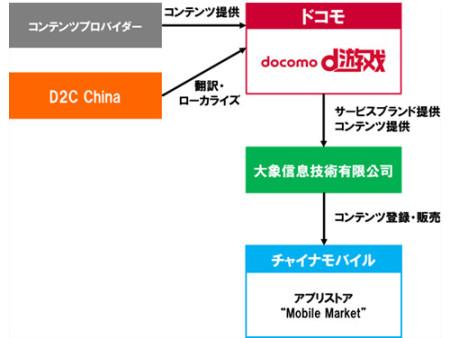 NTTドコモ、中国でもモバイルゲームサービス「dゲーム」を提供開始!2