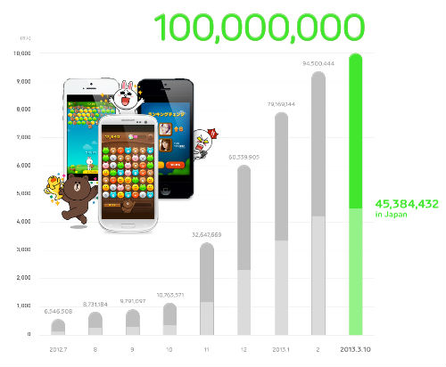 LINE GAME、サービス開始から約7ヶ月で累計ダウンロード数が1億件を突破!