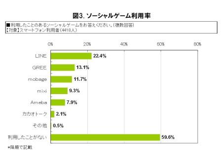 IP電話もソーシャルゲームもLINEが人気---MM総研、ソーシャルゲーム利用に関する調査結果を発表3