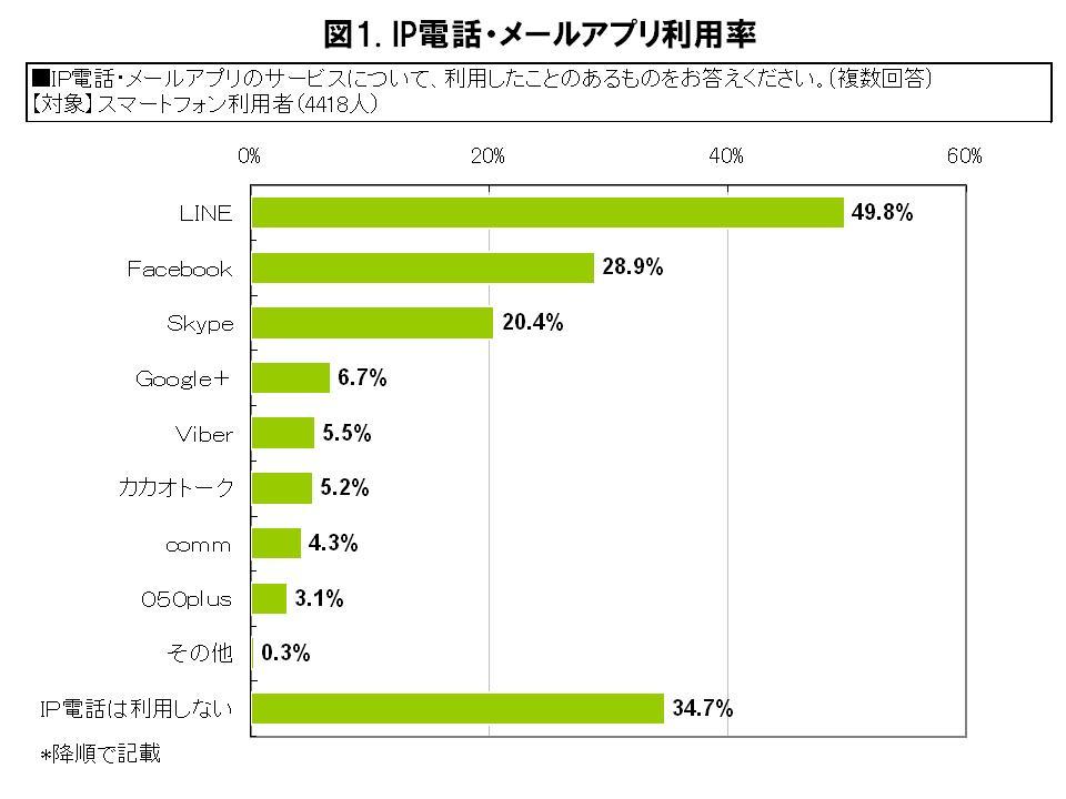 IP電話もソーシャルゲームもLINEが人気---MM総研、ソーシャルゲーム利用に関する調査結果を発表1