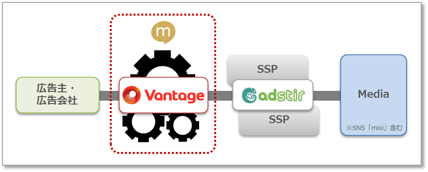 mixi、オンライン広告取引プラットフォーム「Vantage」のテスト配信を開始 接続先SSPとしてユナイテッドの「AdStir」を採用