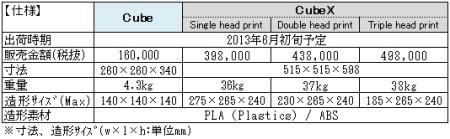 クールなデスクトップ3Dプリンタ「CubeX」が日本で発売決定!5
