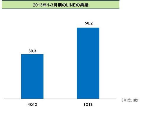 LINEの四半期売上高は約58.2億円! ゲーム課金とスタンプ課金が好調