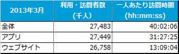 日本で最も使われているスマホアプリはLINE---ニールセン、スマホ視聴率調査サービス「Mobile NetView」を提供開始1