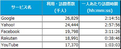 日本で最も使われているスマホアプリはLINE---ニールセン、スマホ視聴率調査サービス「Mobile NetView」を提供開始2