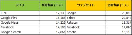 日本で最も使われているスマホアプリはLINE---ニールセン、スマホ視聴率調査サービス「Mobile NetView」を提供開始3