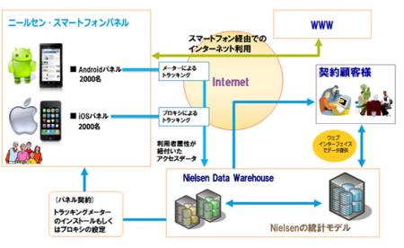 日本で最も使われているスマホアプリはLINE---ニールセン、スマホ視聴率調査サービス「Mobile NetView」を提供開始4