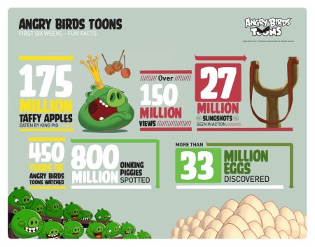 Angry Birdsのアニメシリーズも好調 「Angry Birds Toons」の視聴回数が1億5000万回突破!